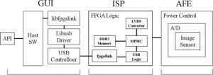 Exquisite CCD camera design for an optical computed tomography scanner -  ScienceDirect