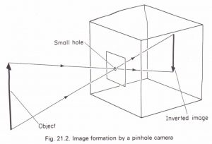 The pinhole camera Physics Homework Help, Physics Assignments and Projects  Help, Assignments Tutors online