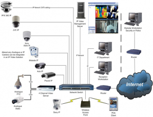 CCTV camera Security System in Sri Lanka. Our affordable CCTV system  safegurd your hom… | Wireless home security systems, Home security tips,  Wireless home security