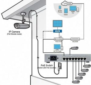 Pin by Mohammad zurgan on Smart Home Ideas | Security cameras for home,  Home electrical wiring, Home security systems
