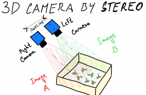 Which 3D Vision Technology is Best for Your Application? - AUTOMATION  INSIGHTS