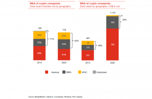 Crypto mergers and acquisitions doubled to .1B in 2020, PwC reports -  Hani.guru