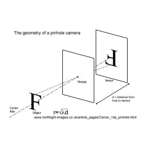 How Does a Pinhole Camera Work? Photography Techniques Explained - Bright  Hub