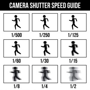 Shutter Speed | What Is It and How Do I Use It? | Camera Frenzy