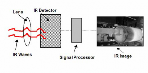 Basic components of a thermal imaging system. | Download Scientific Diagram