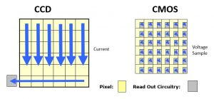 What are the benefits of CMOS based machine vision cameras vs CCD?