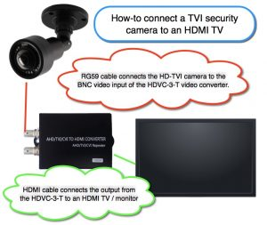 Can I connect an HD-TVI security camera to a TV?