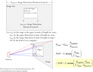 Samsung S5 Field of View | Math Encounters Blog