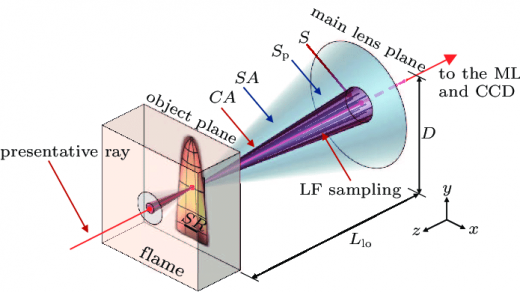 Directional sampling indices of light field camera for the flame. |  Download Scientific Diagram