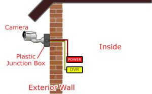 How To Install Security Camera Wiring