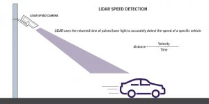 How Automated Speed Enforcement Cameras Work - News