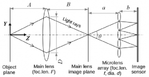 Schematic ray diagram of the light field camera that is used in the... |  Download Scientific Diagram
