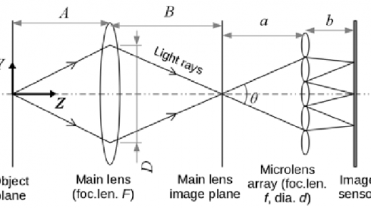 Schematic ray diagram of the light field camera that is used in the...    Download Scientific Diagram
