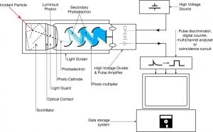 Detection of Alpha, Beta and Gamma Radiation using Scintillation Counter    nuclear-power.net
