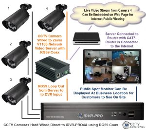 How to Embed CCTV Security Camera Video on a Website