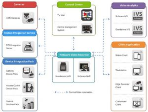 What is IP camera? How IP camera Works?