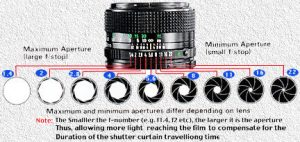 Understand what is Aperture in photographic basic