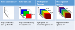 Spectral Imaging – Spectricon