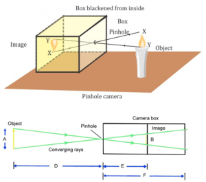 explain the construction and working of a pinhole camera - Science -  TopperLearning.com   nwxpxgv44