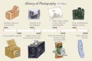 A Brief History of Photography and the Camera