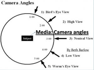 Camera Shot and Angle – ADE620 Technologies in Art Education