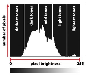 Exposure Lesson #5: How to Read a Camera Histogram