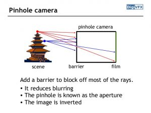 Cameras how they work