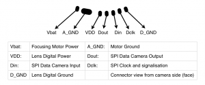 Canon EF-S Protocol and Electronic Follow Focus | Pick and Place
