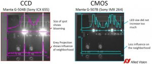 Learn how CMOS machine vision cameras excel over CCD
