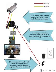 What cable, connector, or adapter is needed to connect a CCTV camera to a  TV?