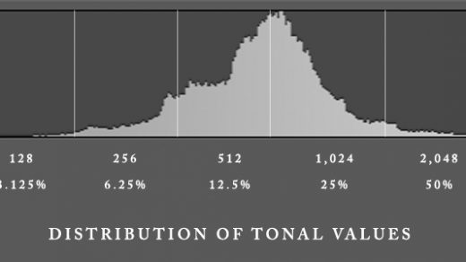 """Histogram Myth explicated: """"you'll lose half your tonal values for each one  full stop of under-exposure"""" 