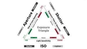 What is ISO in digital photography