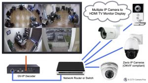 How-to Display Live Video from Multiple IP Cameras on TV