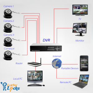 Security Cameras and Closed Circuit Television (CCTV) Installation | Security  cameras for home, Home security tips, Wireless home security systems