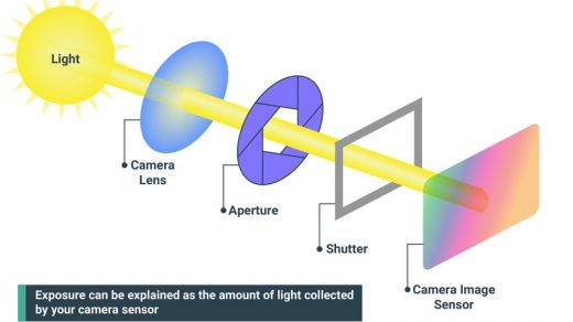 What is exposure? Exposure in photography explained