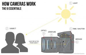 How Do Cameras Work? A helpful Illustrated Guide & Video