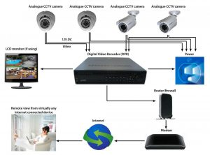 How To Install Security Camera Wiring - arxiusarquitectura