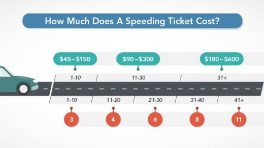 NY Speeding Ticket - What Are The Fines & Penalties?