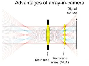 The Future of Light Field Cameras and How They Work