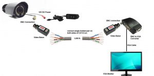 Long Distance CCTV Camera Cable Solution