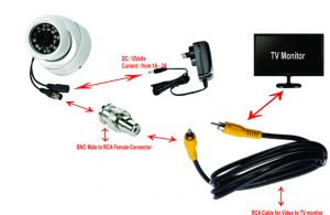 How To Connect Cctv Camera To Tv Without Dvr - Collections Photos Camera
