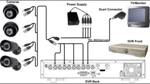 How to connect CCTV Camera's to the Monitor Using DVR - YouTube