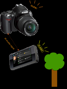 Using the N900 as a remote flash | How to do something differently...