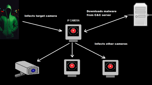 New IOT Attack Linked To Iran - Persirai Malware Strikes at IP Cameras in  Latest IOT AttackSecurity Affairs