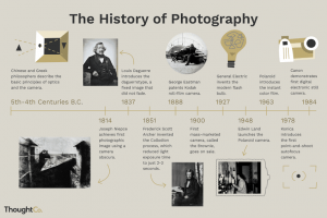 History of Photography and the Camera (Timeline)