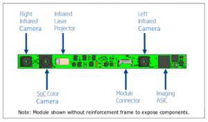 How the Intel RealSense R200 camera works – Robotics. And other stuff too.