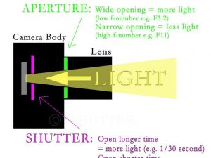 The Physics of Photography - ppt video online download