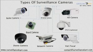 Different Types of Surveillance Security System Cameras And Their Uses
