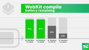 Yeah, Apple's M1 MacBook Pro is powerful, but it's the battery life that  will blow you away   TechCrunch