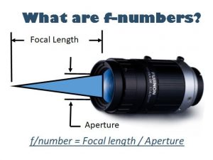 What are the f-numbers on machine vision lenses? f-stop explained!